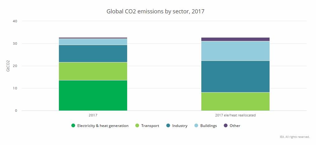 Globális szén-dioxid-kibocsátás megoszlása