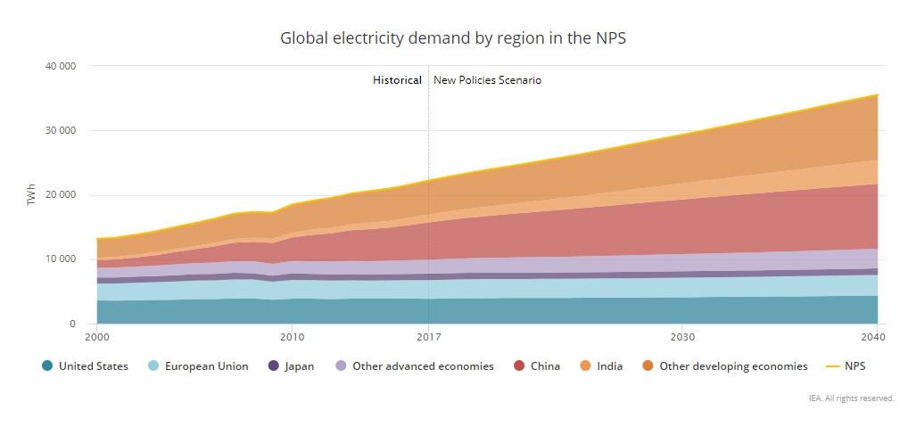 Globális elektromos áram igény régiónként az Új Eljárásrend szerinti forgatókönyv alapján NPS
