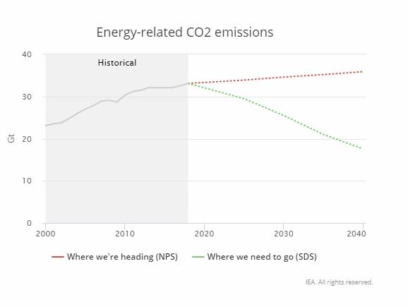 Energiával kapcsolatos szén-dioxid-kibocsátás.