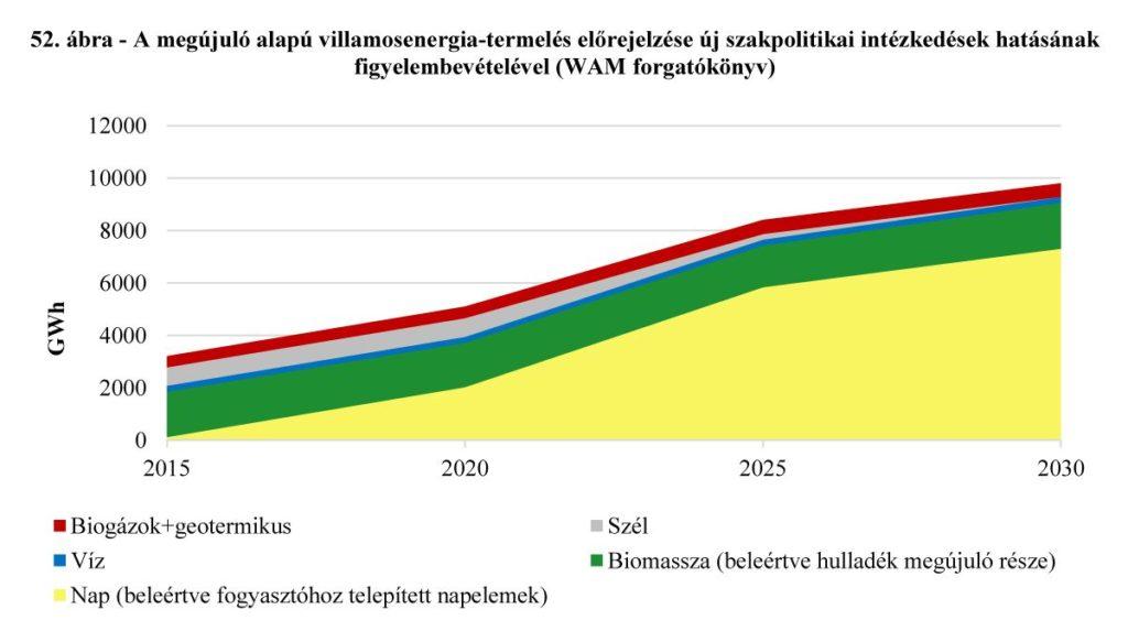 Szélerőmű, szélenergia. A megújuló alapú villamosenergia-termelés előrejelzése a NEKT-ben, új szakpolitikai intézkedések hatásának figyelembevételével (WAM forgatókönyv)