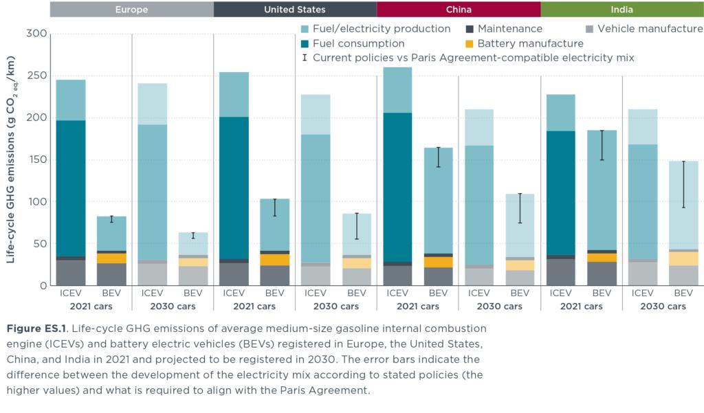 Ha az üvegházhatású gázok teljes életciklusra vonatkozó kibocsátását nézzük, akkor az elektromos járművek a nyerők. Kép forrása: theicct.org